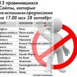 Интернет-аптеки, попавшие под блокировку Роскомнадзором
